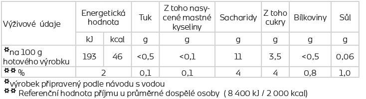 slozeni-shake-merunka